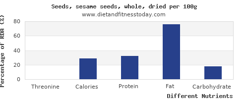 chart to show highest threonine in sesame seeds per 100g