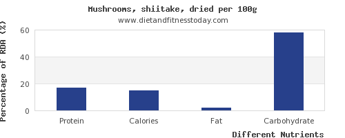 chart to show highest protein in shiitake mushrooms per 100g