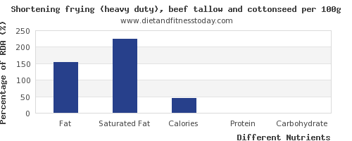chart to show highest fat in shortening per 100g