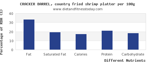 chart to show highest fat in shrimp per 100g