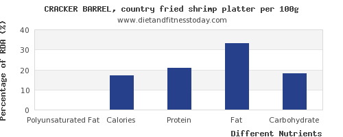 chart to show highest polyunsaturated fat in shrimp per 100g