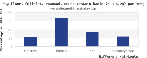 chart to show highest calories in soy protein per 100g