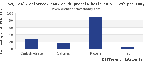 chart to show highest carbs in soy protein per 100g