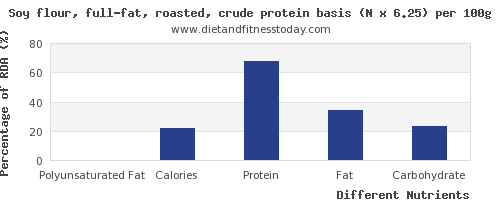 chart to show highest polyunsaturated fat in soy protein per 100g