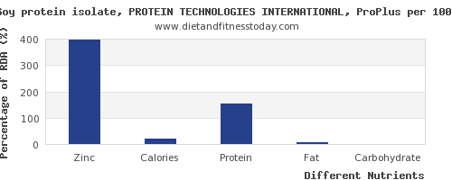 chart to show highest zinc in soy protein per 100g