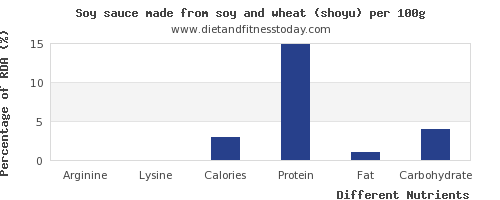 chart to show highest arginine in soy sauce per 100g
