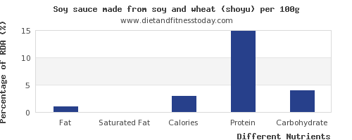 chart to show highest fat in soy sauce per 100g