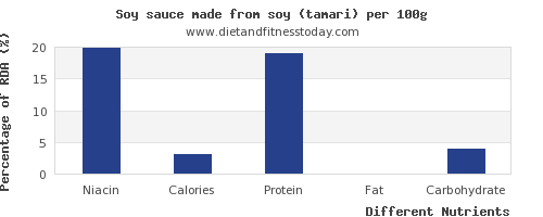 chart to show highest niacin in soy sauce per 100g