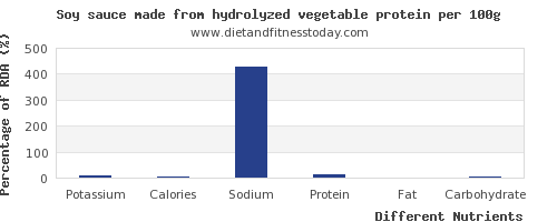 chart to show highest potassium in soy sauce per 100g