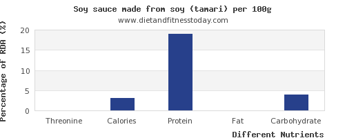 chart to show highest threonine in soy sauce per 100g