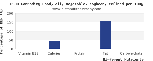 chart to show highest vitamin b12 in soybean oil per 100g