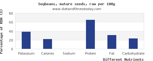chart to show highest potassium in soybeans per 100g