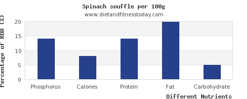chart to show highest phosphorus in spinach per 100g
