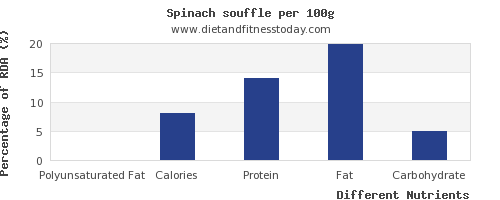chart to show highest polyunsaturated fat in spinach per 100g