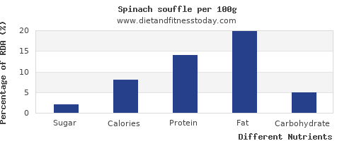 chart to show highest sugar in spinach per 100g