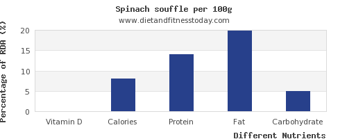 chart to show highest vitamin d in spinach per 100g