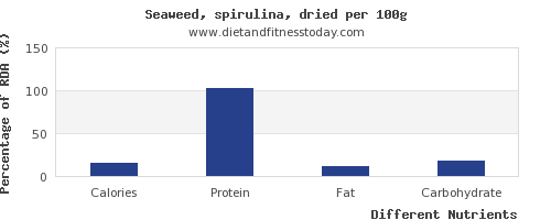 chart to show highest calories in spirulina per 100g