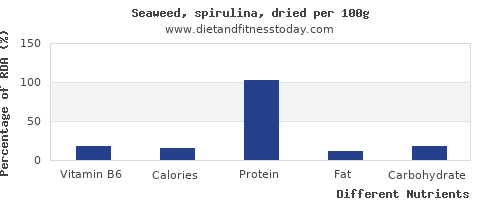 chart to show highest vitamin b6 in spirulina per 100g