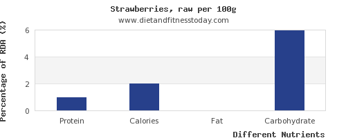 chart to show highest protein in strawberries per 100g