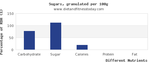 chart to show highest carbs in sugar per 100g
