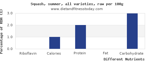 chart to show highest riboflavin in summer squash per 100g