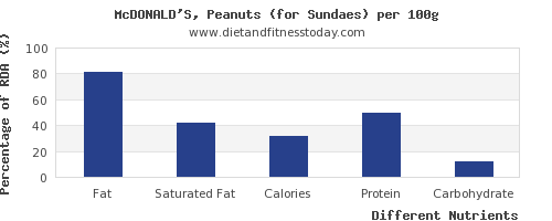chart to show highest fat in sundae per 100g