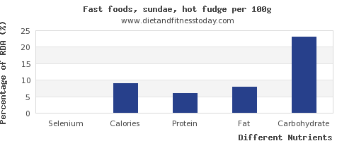 chart to show highest selenium in sundae per 100g