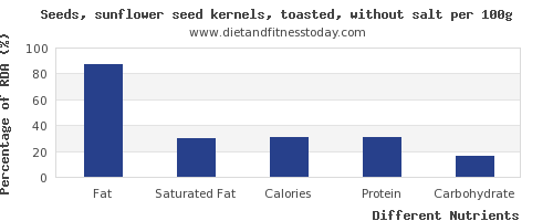 chart to show highest fat in sunflower seeds per 100g