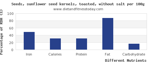 chart to show highest iron in sunflower seeds per 100g