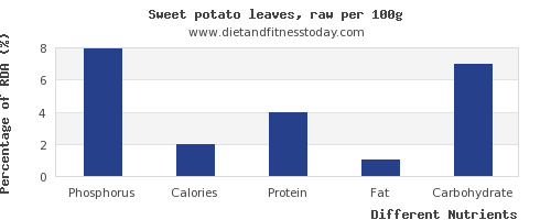 chart to show highest phosphorus in sweet potato per 100g
