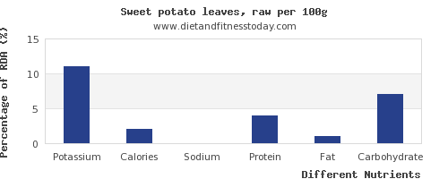 chart to show highest potassium in sweet potato per 100g