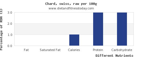 chart to show highest fat in swiss chard per 100g
