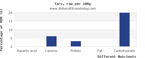 chart to show highest aspartic acid in taro per 100g