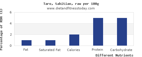 chart to show highest fat in taro per 100g