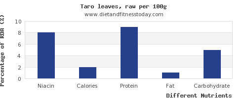 chart to show highest niacin in taro per 100g