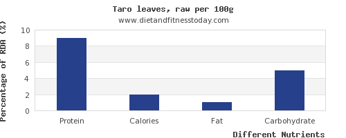 chart to show highest protein in taro per 100g