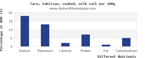 chart to show highest sodium in taro per 100g