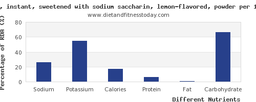 chart to show highest sodium in tea per 100g