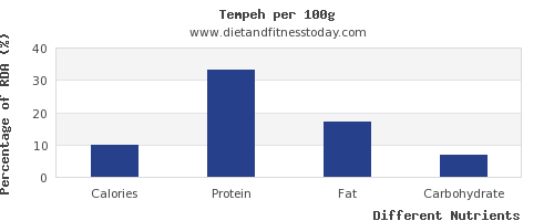 chart to show highest calories in tempeh per 100g