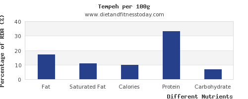 chart to show highest fat in tempeh per 100g