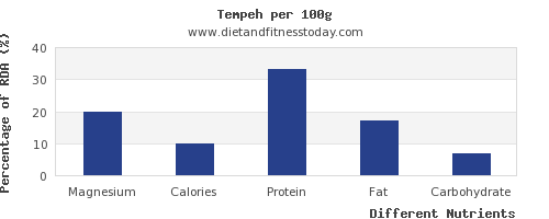 chart to show highest magnesium in tempeh per 100g