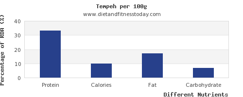 chart to show highest protein in tempeh per 100g