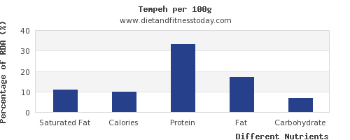 chart to show highest saturated fat in tempeh per 100g