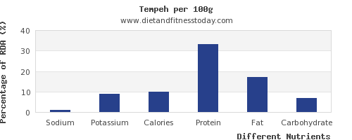 chart to show highest sodium in tempeh per 100g