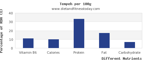 chart to show highest vitamin b6 in tempeh per 100g