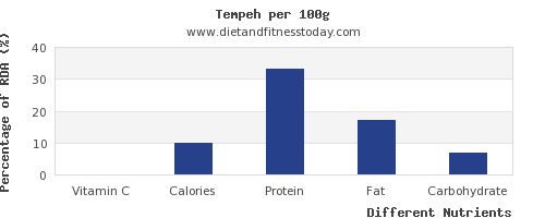 chart to show highest vitamin c in tempeh per 100g