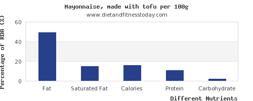 chart to show highest fat in tofu per 100g