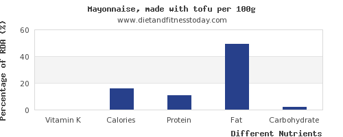 chart to show highest vitamin k in tofu per 100g