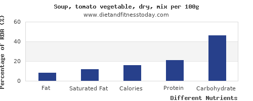 chart to show highest fat in tomato soup per 100g