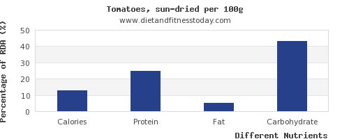 chart to show highest calories in tomatoes per 100g